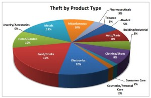 For the third consecutive year, Food/Drinks was the product type most often stolen.